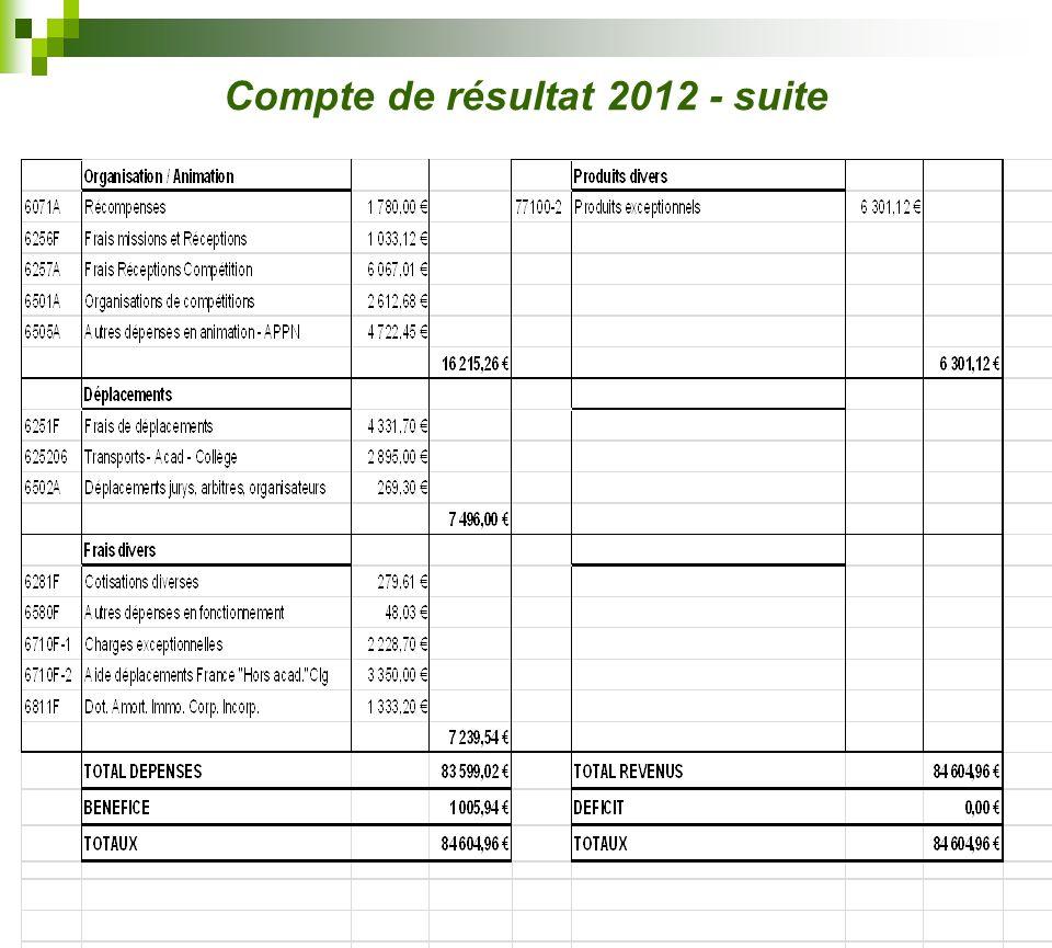 Compte de résultat 2012 - suite