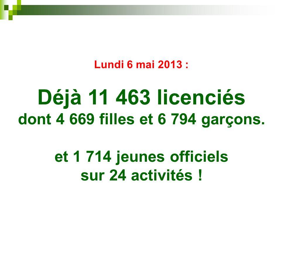 Lundi 6 mai 2013 : Déjà 11 463 licenciés dont 4 669 filles et 6 794 garçons.