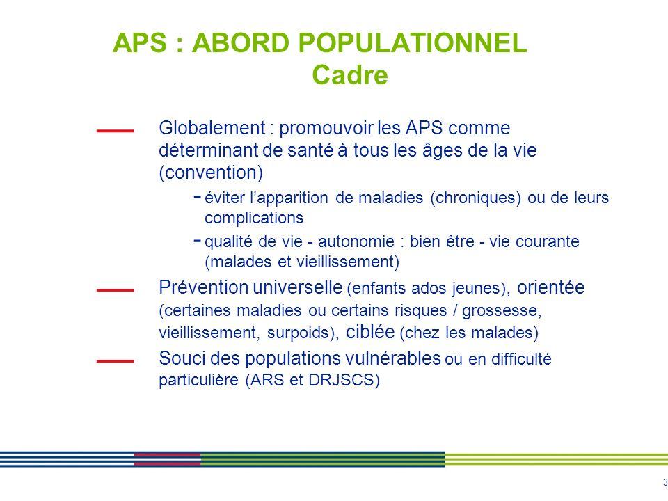 3 APS : ABORD POPULATIONNEL Cadre Globalement : promouvoir les APS comme déterminant de santé à tous les âges de la vie (convention) - éviter lapparit