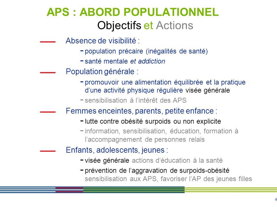 4 APS : ABORD POPULATIONNEL Objectifs et Actions Absence de visibilité : - population précaire (inégalités de santé) - santé mentale et addiction Popu