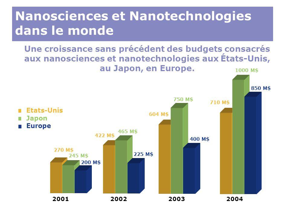 Une croissance sans précédent des budgets consacrés aux nanosciences et nanotechnologies aux États-Unis, au Japon, en Europe. 2001200220032004 270 M$