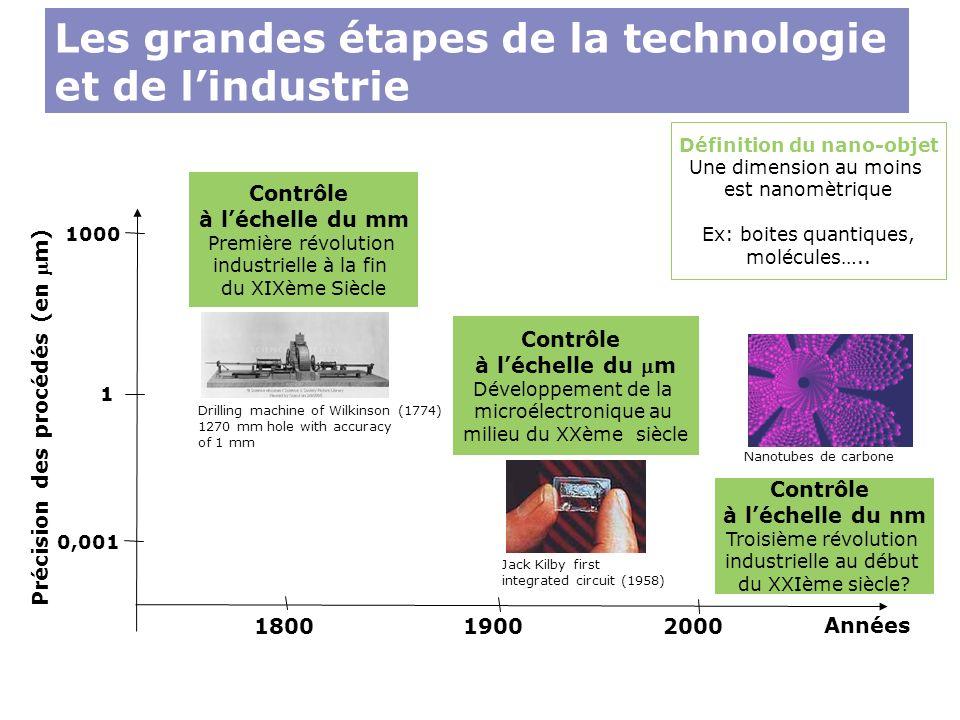Les grandes étapes de la technologie et de lindustrie Précision des procédés (en m) 1000 1 0,001 180019002000 Définition du nano-objet Une dimension a