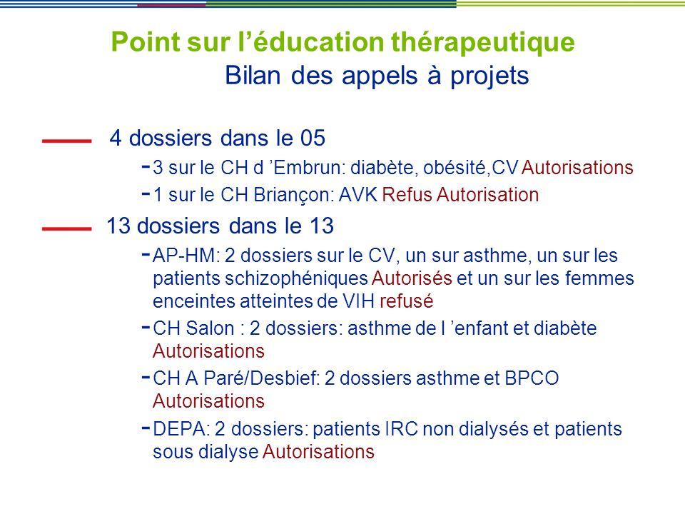 Point sur léducation thérapeutique Bilan des appels à projets 4 dossiers dans le 05 - 3 sur le CH d Embrun: diabète, obésité,CV Autorisations - 1 sur