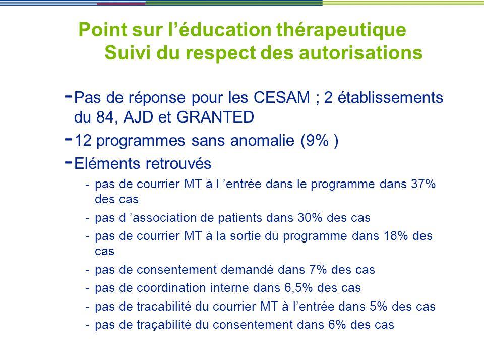 Point sur léducation thérapeutique Suivi du respect des autorisations - Pas de réponse pour les CESAM ; 2 établissements du 84, AJD et GRANTED - 12 pr