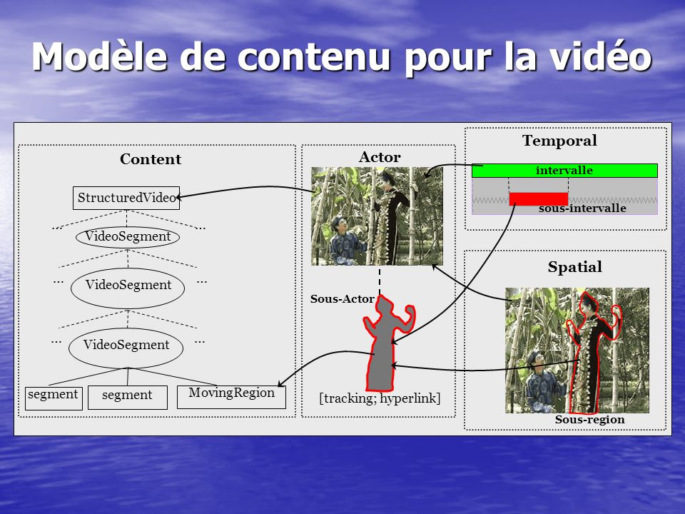 Modèle de contenu pour la vidéo VideoSegment segment MovingRegion …… Content StructuredVideo …… Temporal Spatial Actor [tracking; hyperlink] intervall