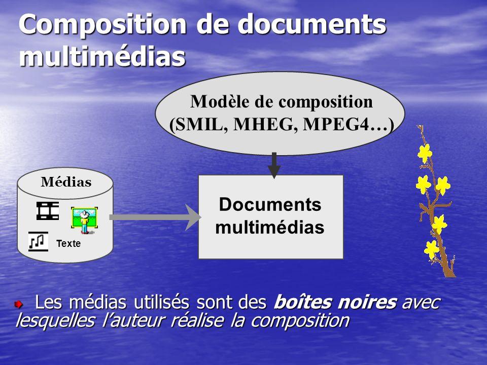 Composition de documents multimédias Médias Texte Documents multimédias Modèle de composition (SMIL, MHEG, MPEG4…) Les médias utilisés sont des boîtes noires avec lesquelles lauteur réalise la composition Les médias utilisés sont des boîtes noires avec lesquelles lauteur réalise la composition