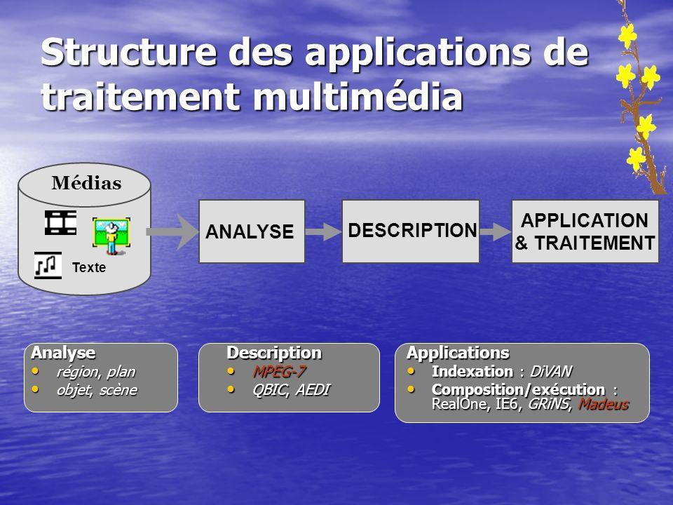 Structure des applications de traitement multimédia Analyse région, plan région, plan objet, scène objet, scène Description MPEG-7 MPEG-7 QBIC, AEDI Q