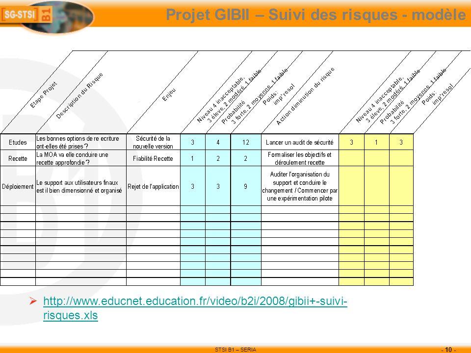 STSI B1 – SERIA - 10 - Projet GIBII – Suivi des risques - modèle http://www.educnet.education.fr/video/b2i/2008/gibii+-suivi- risques.xls http://www.e