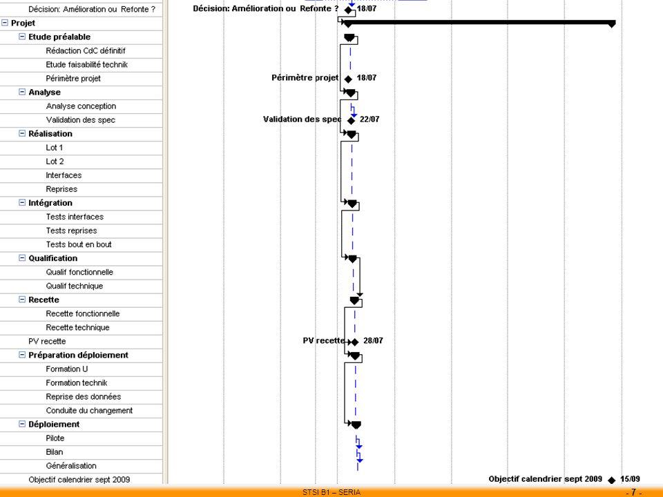 STSI B1 – SERIA - 7 - Point calendrier