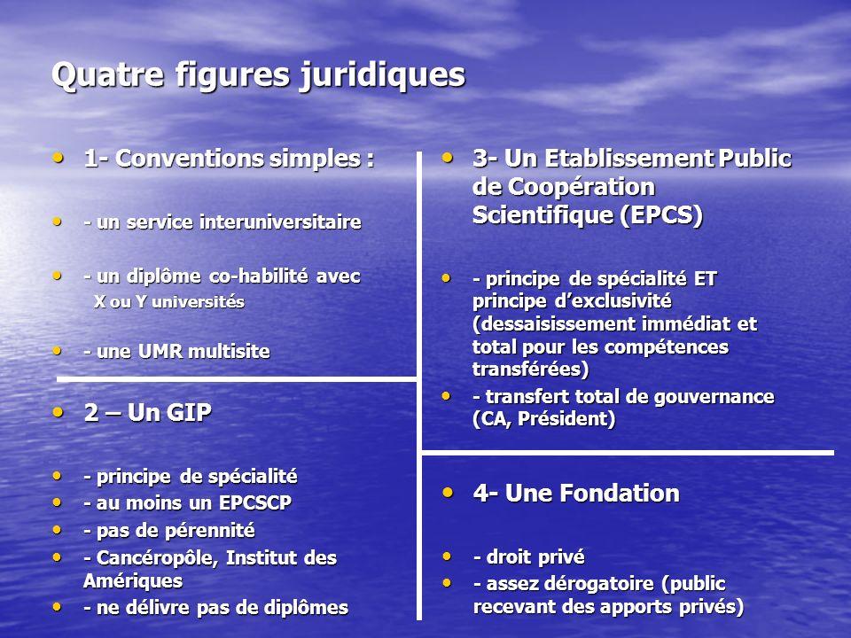 Quatre figures juridiques 1- Conventions simples : 1- Conventions simples : - un service interuniversitaire - un service interuniversitaire - un diplôme co-habilité avec - un diplôme co-habilité avec X ou Y universités - une UMR multisite - une UMR multisite 3- Un Etablissement Public de Coopération Scientifique (EPCS) 3- Un Etablissement Public de Coopération Scientifique (EPCS) - principe de spécialité ET principe dexclusivité (dessaisissement immédiat et total pour les compétences transférées) - principe de spécialité ET principe dexclusivité (dessaisissement immédiat et total pour les compétences transférées) - transfert total de gouvernance (CA, Président) - transfert total de gouvernance (CA, Président) 2 – Un GIP 2 – Un GIP - principe de spécialité - principe de spécialité - au moins un EPCSCP - au moins un EPCSCP - pas de pérennité - pas de pérennité - Cancéropôle, Institut des Amériques - Cancéropôle, Institut des Amériques - ne délivre pas de diplômes - ne délivre pas de diplômes 4- Une Fondation 4- Une Fondation - droit privé - droit privé - assez dérogatoire (public recevant des apports privés) - assez dérogatoire (public recevant des apports privés)