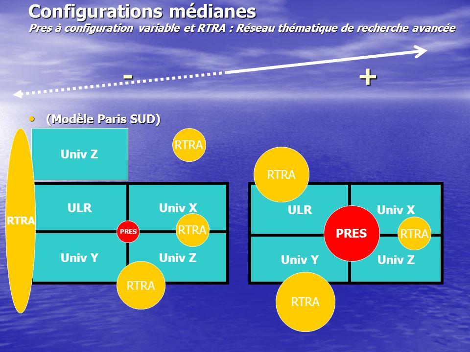 Configurations médianes Pres à configuration variable et RTRA : Réseau thématique de recherche avancée - + (Modèle Paris SUD) (Modèle Paris SUD) ULR Univ ZUniv Y Univ X PRES RTRA ULR Univ ZUniv Y Univ X PRES RTRA Univ Z RTRA