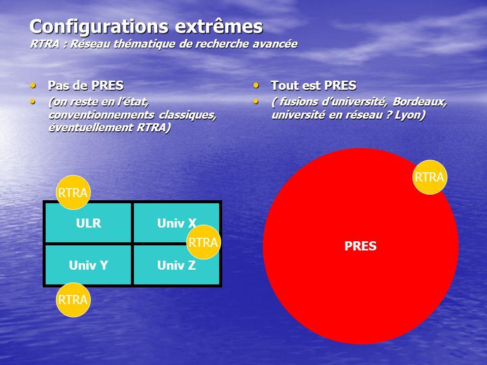 Configurations extrêmes RTRA : Réseau thématique de recherche avancée Pas de PRES Pas de PRES (on reste en létat, conventionnements classiques, éventuellement RTRA) (on reste en létat, conventionnements classiques, éventuellement RTRA) Tout est PRES Tout est PRES ( fusions duniversité, Bordeaux, université en réseau .