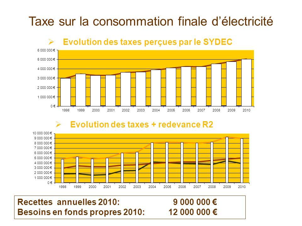 Taxe sur la consommation finale délectricité Evolution des taxes perçues par le SYDEC Evolution des taxes + redevance R2 Recettes annuelles 2010: 9 00