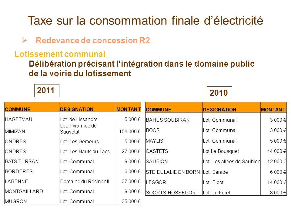 Taxe sur la consommation finale délectricité Redevance de concession R2 Lotissement communal Délibération précisant lintégration dans le domaine publi