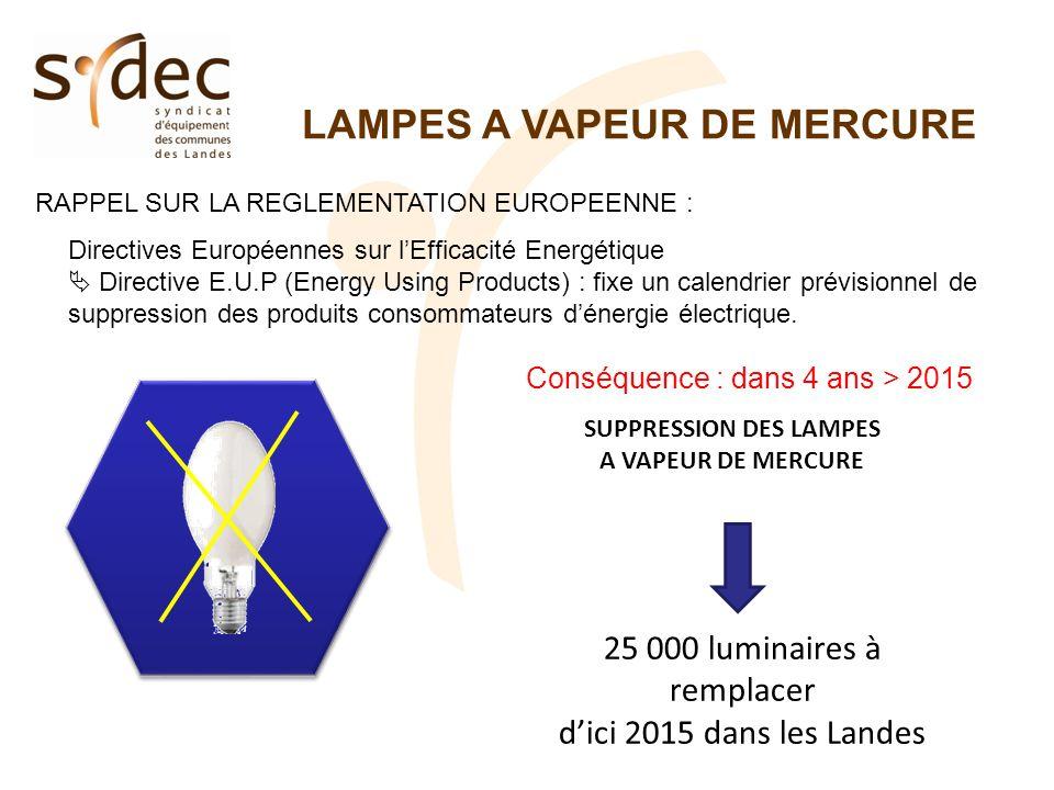 LAMPES A VAPEUR DE MERCURE RAPPEL SUR LA REGLEMENTATION EUROPEENNE : Directives Européennes sur lEfficacité Energétique Directive E.U.P (Energy Using