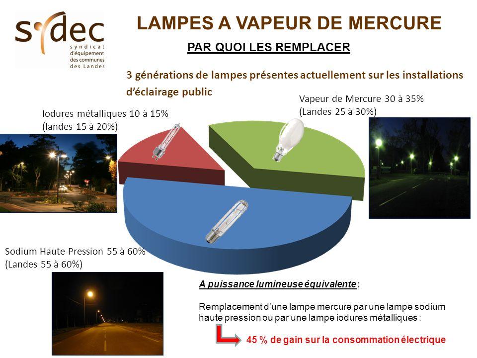3 générations de lampes présentes actuellement sur les installations déclairage public Iodures métalliques 10 à 15% (landes 15 à 20%) Vapeur de Mercur