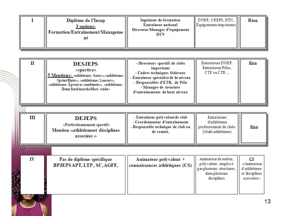 13PCP IDiplôme de lInsep 3 options: Formation/Entraînement/Manageme nt Ingénieur de formation Entraîneur national Directeur/Manager déquipement DTN IN