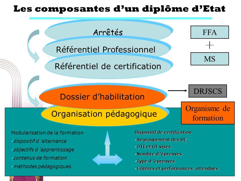 14 Arrêtés Les composantes dun diplôme dEtat Référentiel Professionnel Référentiel de certificationOrganisation pédagogique Modularisation de la forma