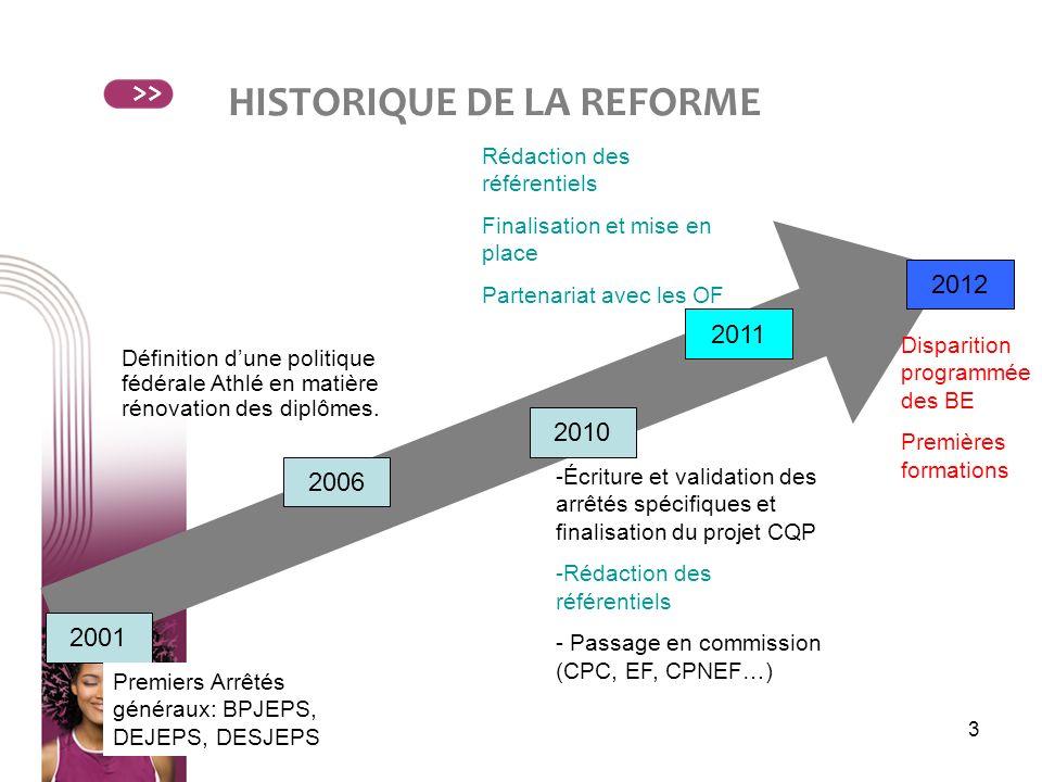 3 HISTORIQUE DE LA REFORME >> 2001 2012 2011 2006 2010 Premiers Arrêtés généraux: BPJEPS, DEJEPS, DESJEPS Définition dune politique fédérale Athlé en