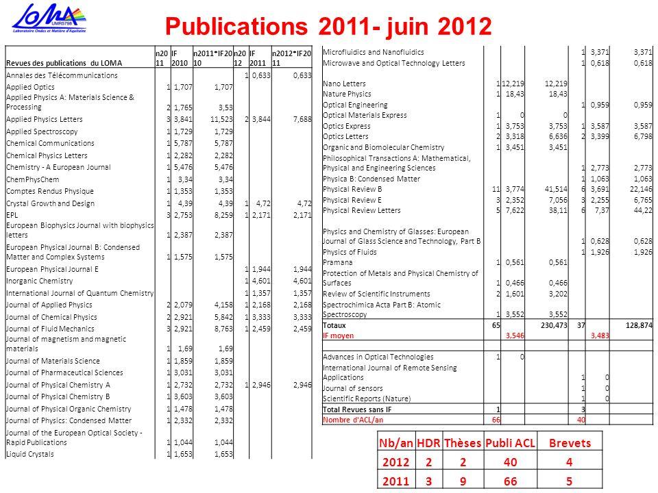 Publications 2011- juin 2012 Nb/anHDRThèsesPubli ACLBrevets 201222404 201139665 Revues des publications du LOMA n20 11 IF 2010 n2011*IF20 10 n20 12 IF