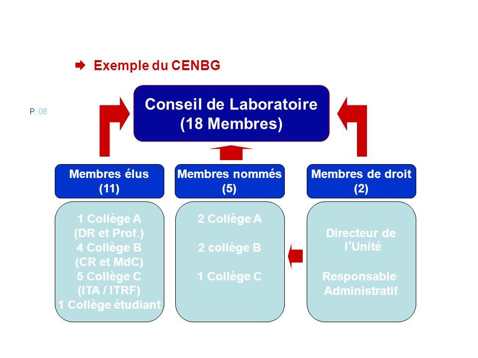 Exemple du CENBG Conseil de Laboratoire (18 Membres) 1 Collège A (DR et Prof.) 4 Collège B (CR et MdC) 5 Collège C (ITA / ITRF) 1 Collège étudiant Mem