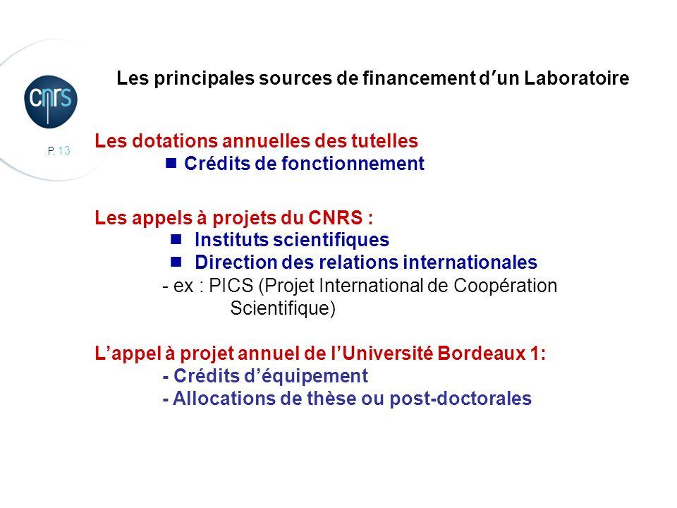 P. 13 CBMN, Chimie et Biologie des Membranes et des Nanoobjets Les principales sources de financement dun Laboratoire Les dotations annuelles des tute