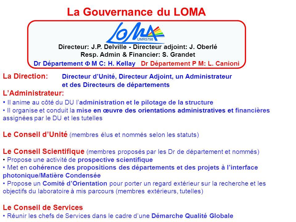 La Gouvernance du LOMA La Direction: Directeur dUnité, Directeur Adjoint, un Administrateur et des Directeurs de départements LAdministrateur: Il anim