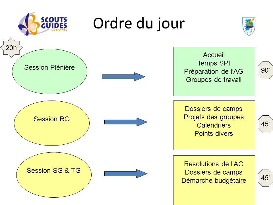 Ordre du jour Session Plénière Session RG Session SG & TG Accueil Temps SPI Préparation de lAG Groupes de travail Dossiers de camps Projets des groupe