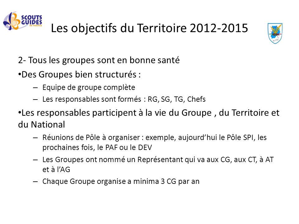 Les objectifs du Territoire 2012-2015 2- Tous les groupes sont en bonne santé Des Groupes bien structurés : – Equipe de groupe complète – Les responsa