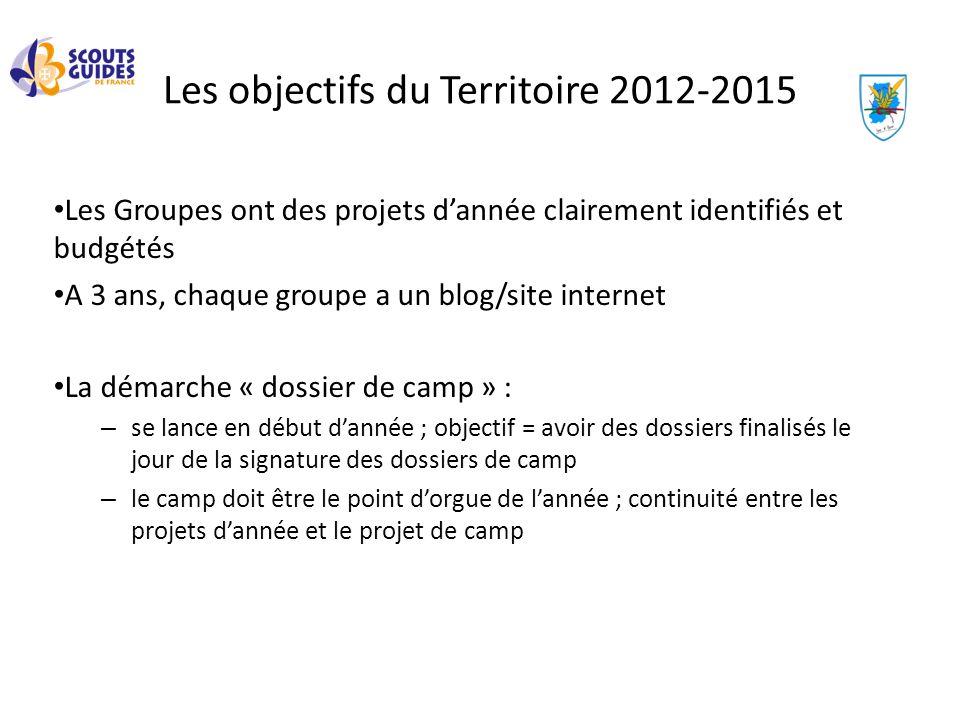 Les objectifs du Territoire 2012-2015 Les Groupes ont des projets dannée clairement identifiés et budgétés A 3 ans, chaque groupe a un blog/site inter