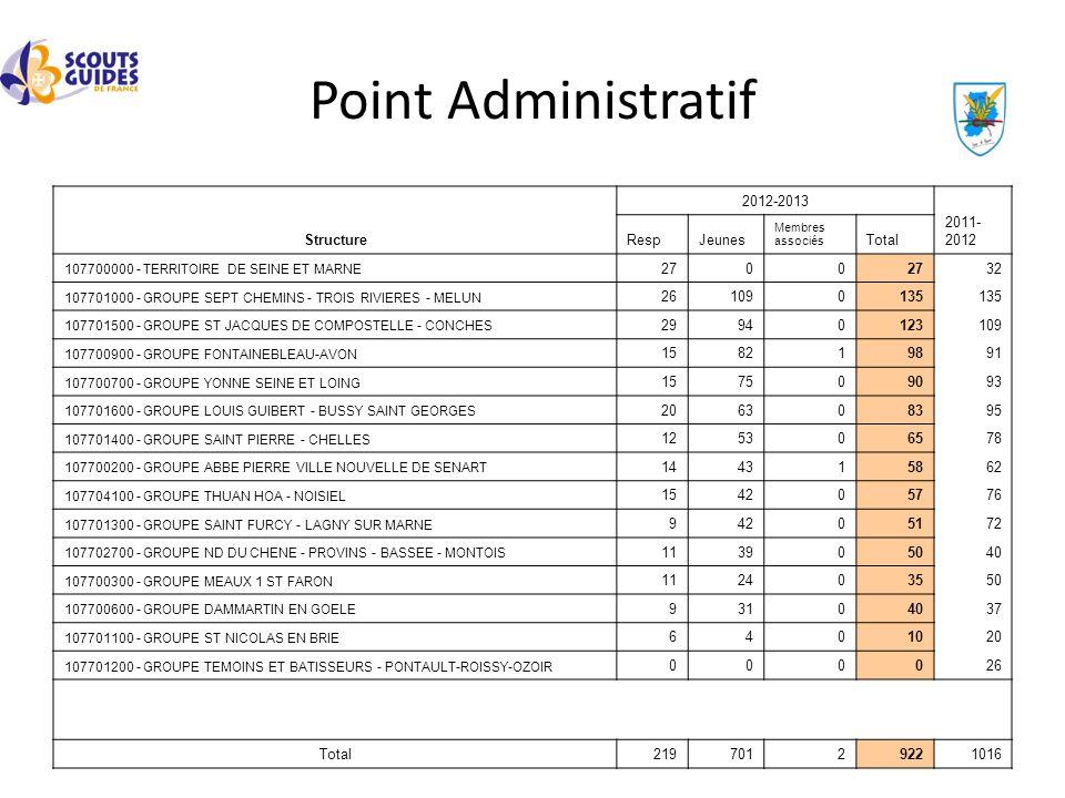 Point Administratif Structure 2012-2013 2011- 2012 RespJeunes Membres associés Total 107700000 - TERRITOIRE DE SEINE ET MARNE 2700 32 107701000 - GROU