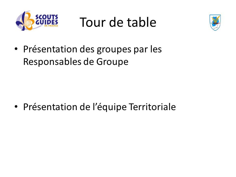 Tour de table Présentation des groupes par les Responsables de Groupe Présentation de léquipe Territoriale