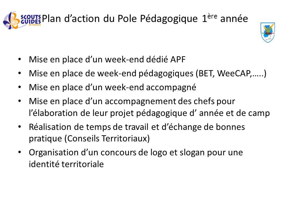 Plan daction du Pole Pédagogique 1 ère année Mise en place dun week-end dédié APF Mise en place de week-end pédagogiques (BET, WeeCAP,…..) Mise en pla
