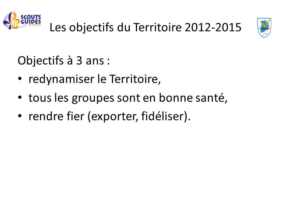 Les objectifs du Territoire 2012-2015 Objectifs à 3 ans : redynamiser le Territoire, tous les groupes sont en bonne santé, rendre fier (exporter, fidé