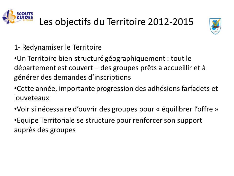Les objectifs du Territoire 2012-2015 1- Redynamiser le Territoire Un Territoire bien structuré géographiquement : tout le département est couvert – d