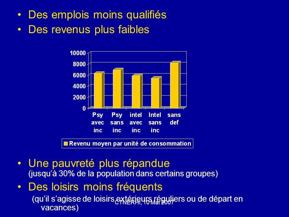 CTNERHI, 10 Mai 2007 Des emplois moins qualifiés Des revenus plus faibles Une pauvreté plus répandue (jusquà 30% de la population dans certains groupes) Des loisirs moins fréquents (quil sagisse de loisirs extérieurs réguliers ou de départ en vacances)