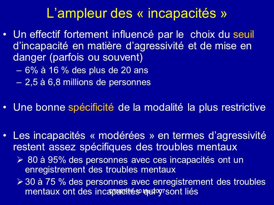 CTNERHI, 10 Mai 2007 Lampleur des « incapacités » Un effectif fortement influencé par le choix du seuil dincapacité en matière dagressivité et de mise en danger (parfois ou souvent) –6% à 16 % des plus de 20 ans –2,5 à 6,8 millions de personnes Une bonne spécificité de la modalité la plus restrictive Les incapacités « modérées » en termes dagressivité restent assez spécifiques des troubles mentaux 80 à 95% des personnes avec ces incapacités ont un enregistrement des troubles mentaux 30 à 75 % des personnes avec enregistrement des troubles mentaux ont des incapacités qui y sont liés