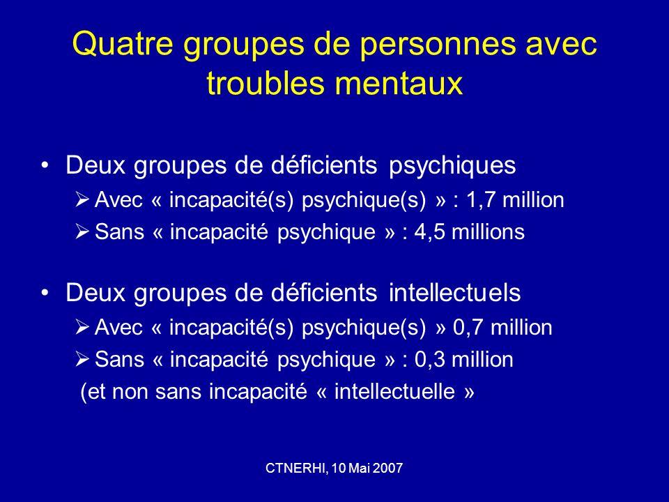 CTNERHI, 10 Mai 2007 Quatre groupes de personnes avec troubles mentaux Deux groupes de déficients psychiques Avec « incapacité(s) psychique(s) » : 1,7 million Sans « incapacité psychique » : 4,5 millions Deux groupes de déficients intellectuels Avec « incapacité(s) psychique(s) » 0,7 million Sans « incapacité psychique » : 0,3 million (et non sans incapacité « intellectuelle »