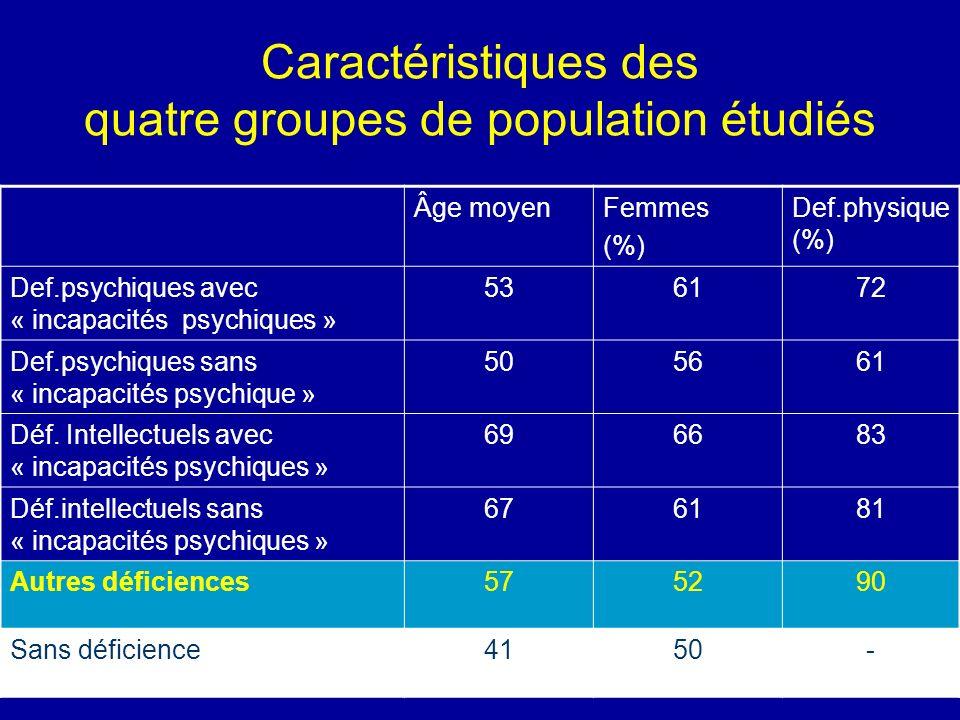 CTNERHI, 10 Mai 2007 Caractéristiques des quatre groupes de population étudiés Âge moyenFemmes (%) Def.physique (%) Def.psychiques avec « incapacités psychiques » 536172 Def.psychiques sans « incapacités psychique » 505661 Déf.
