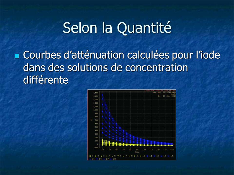 Selon la Quantité Courbes datténuation calculées pour liode dans des solutions de concentration différente Courbes datténuation calculées pour liode d