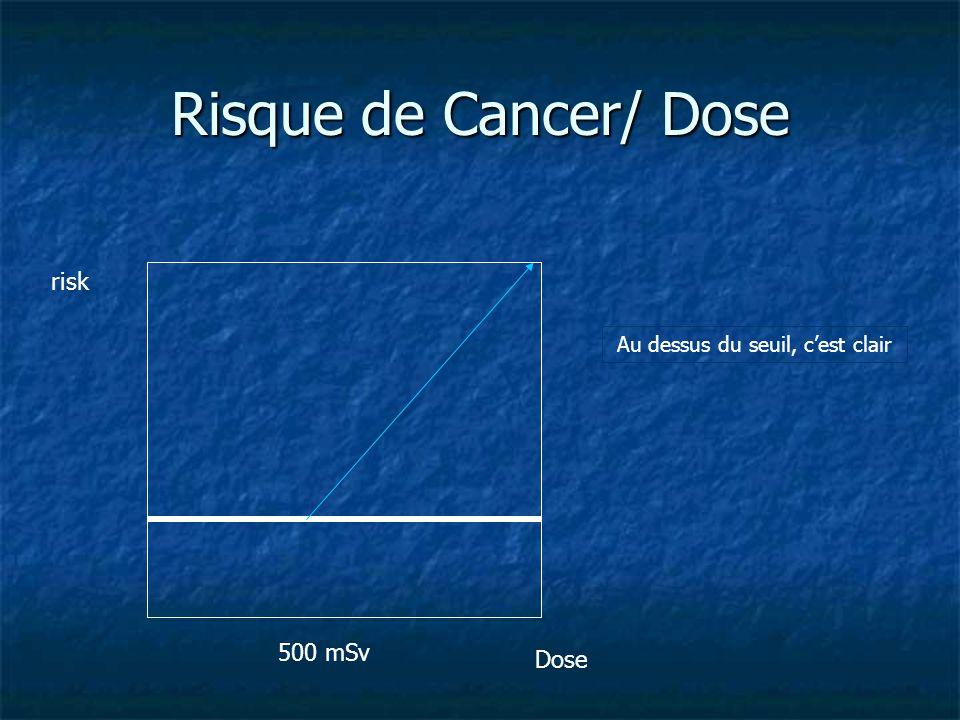 Risque de Cancer/ Dose 500 mSv risk Dose Au dessus du seuil, cest clair