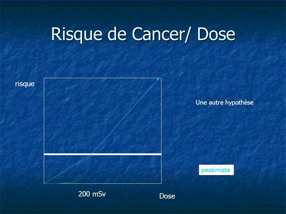 Risque de Cancer/ Dose 200 mSv risque Dose Une autre hypothèse pessimiste
