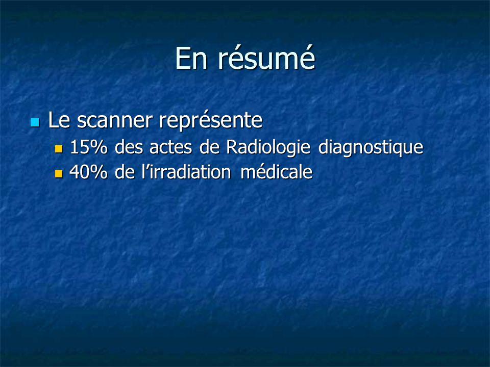 En résumé Le scanner représente Le scanner représente 15% des actes de Radiologie diagnostique 15% des actes de Radiologie diagnostique 40% de lirradi