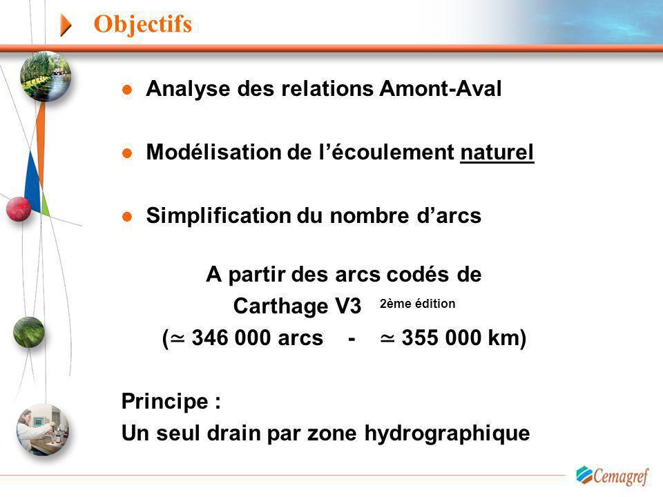 Objectifs Analyse des relations Amont-Aval Modélisation de lécoulement naturel Simplification du nombre darcs A partir des arcs codés de Carthage V3 2