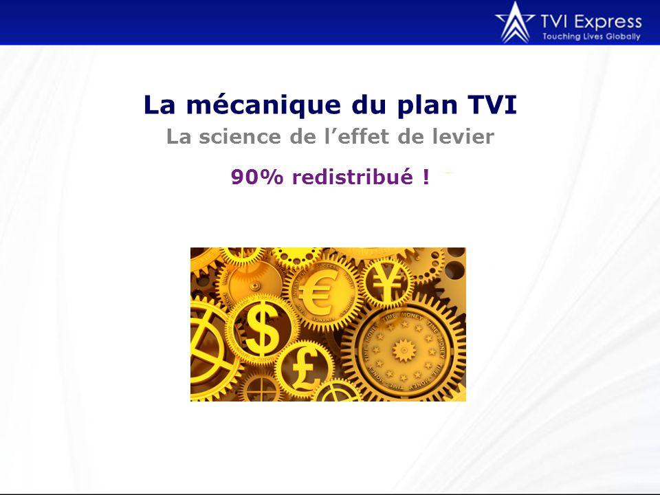 La mécanique du plan TVI La science de leffet de levier 90% redistribué !
