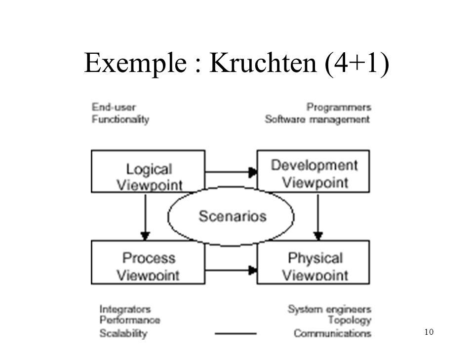 10 Exemple : Kruchten (4+1)