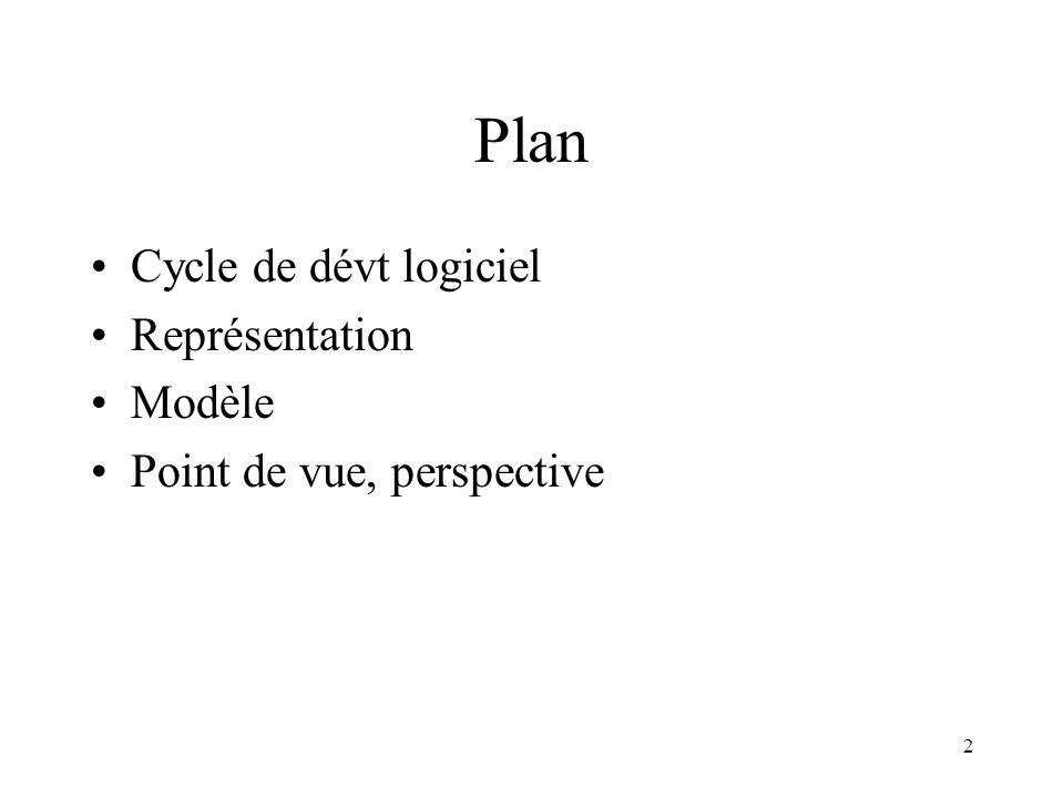 2 Plan Cycle de dévt logiciel Représentation Modèle Point de vue, perspective