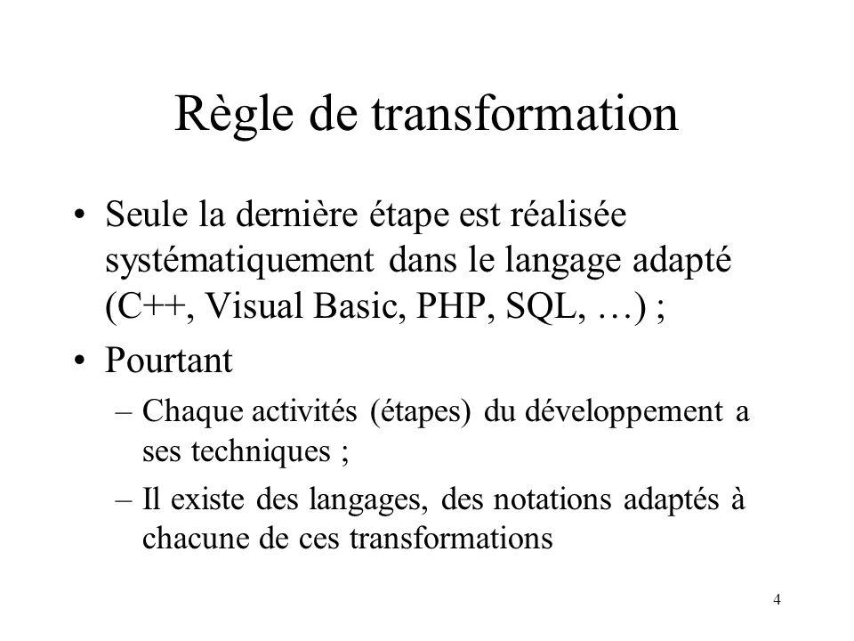 4 Règle de transformation Seule la dernière étape est réalisée systématiquement dans le langage adapté (C++, Visual Basic, PHP, SQL, …) ; Pourtant –Ch