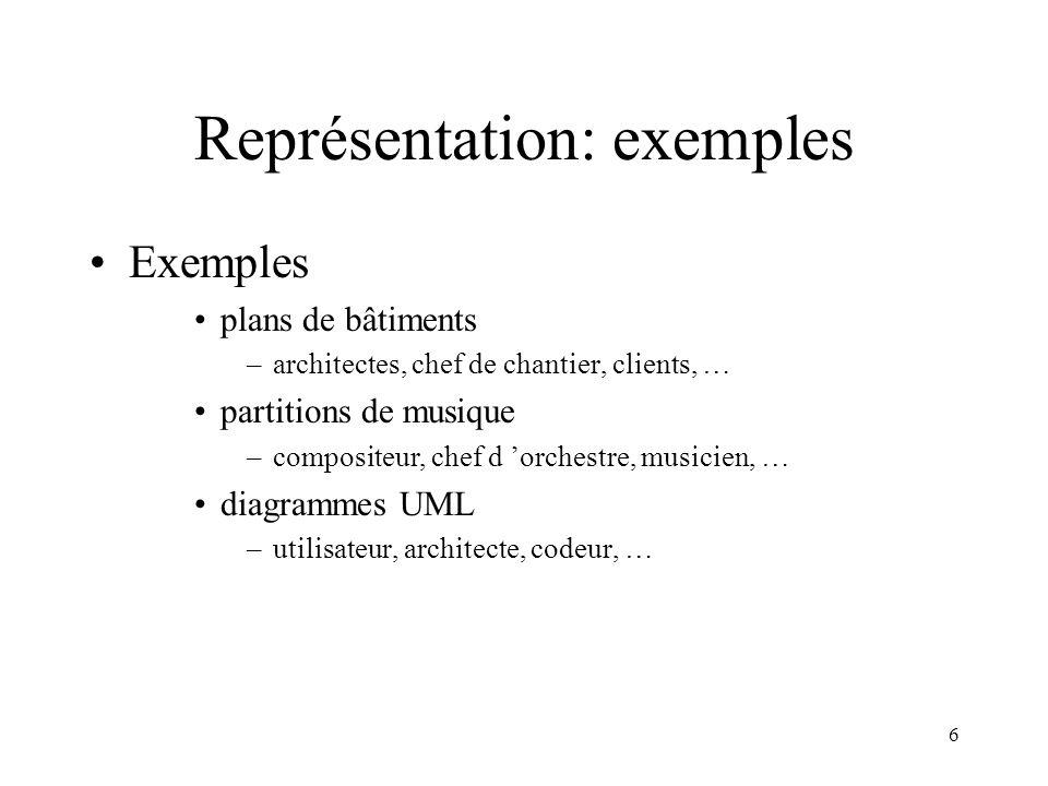 6 Représentation: exemples Exemples plans de bâtiments –architectes, chef de chantier, clients, … partitions de musique –compositeur, chef d orchestre