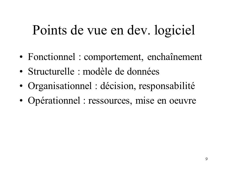 9 Points de vue en dev. logiciel Fonctionnel : comportement, enchaînement Structurelle : modèle de données Organisationnel : décision, responsabilité